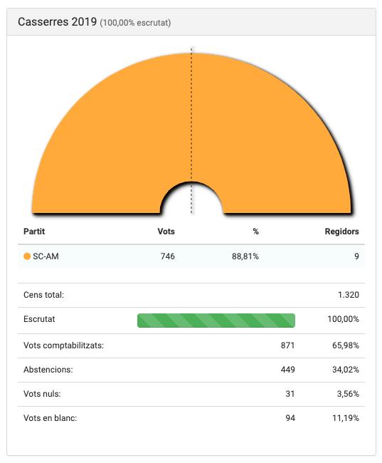 Resultats electorals de les Eleccions Municipals 2019